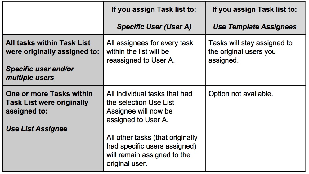 Task_List_Assignees.jpg
